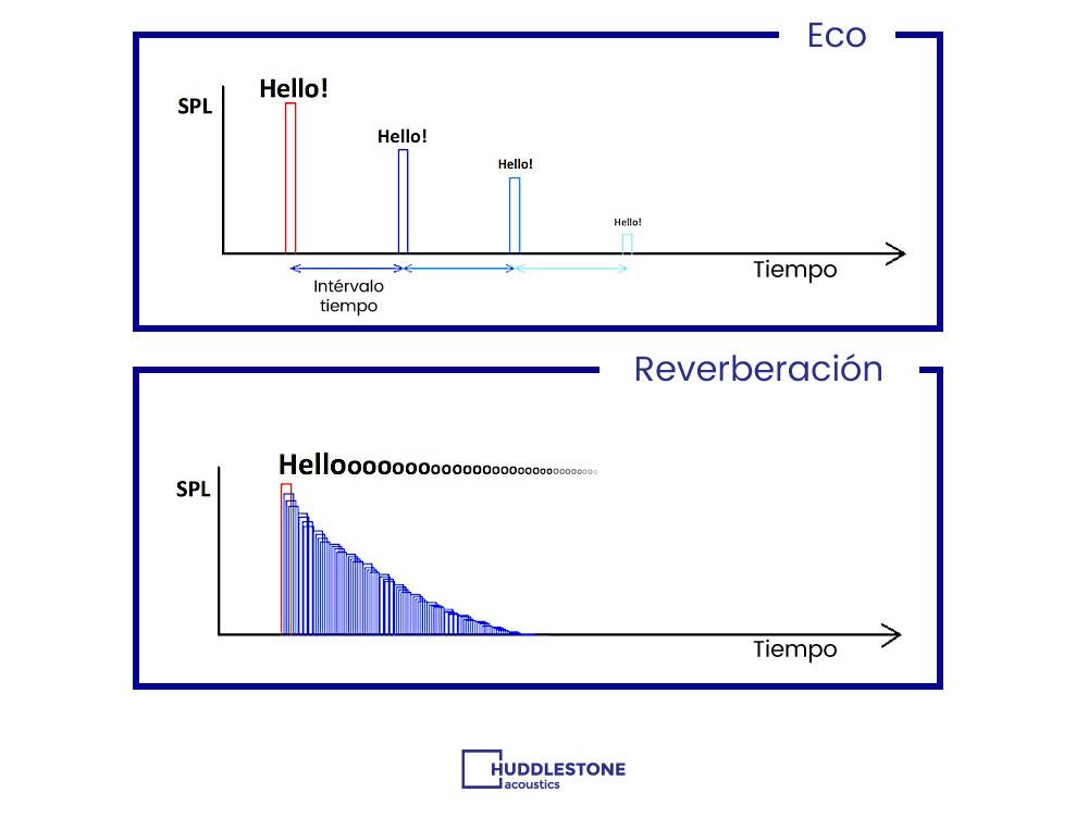diferencia entre eco y reverberación